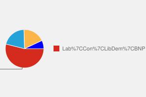2010 General Election result in Jarrow